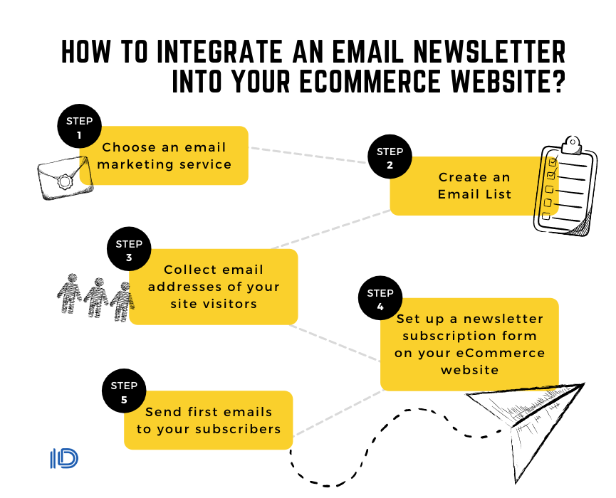 How to integrate an email newsletter into your eСommerce website?