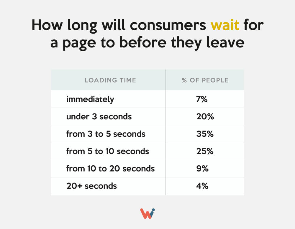 How long will consumers wait for a page to load