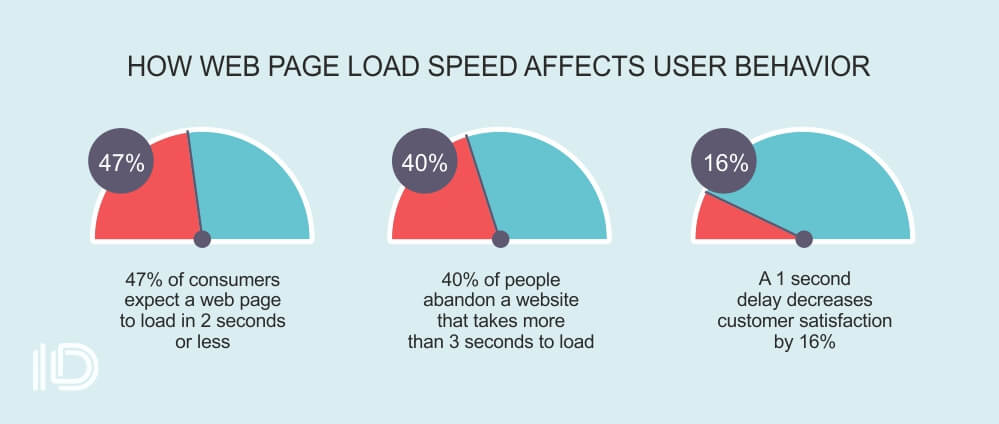 HOW WEB PAGE LOAD SPEED AFFECTS USER BEHAVIOR