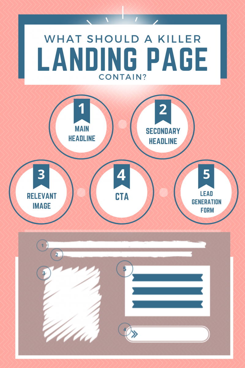 What should a killer landing page contain?