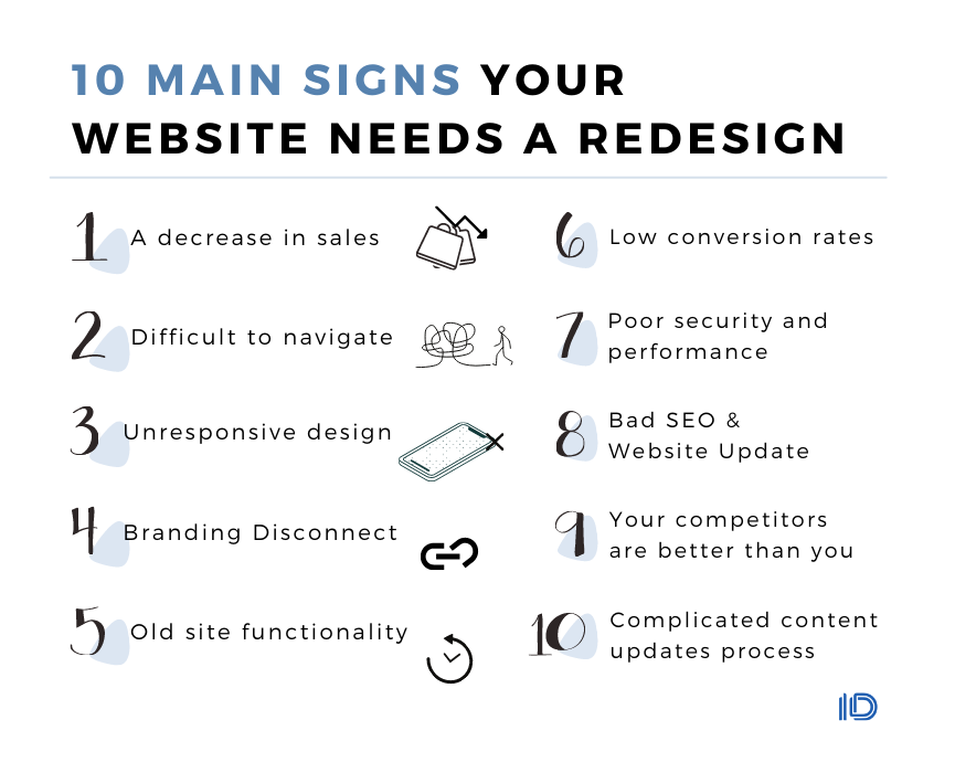 main signs your website needs a redesign