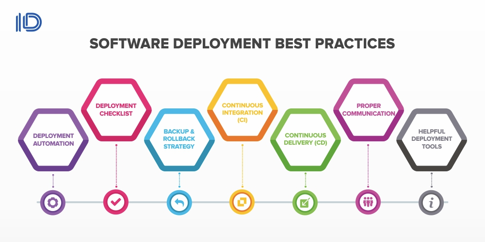 Software deplyoment best practices