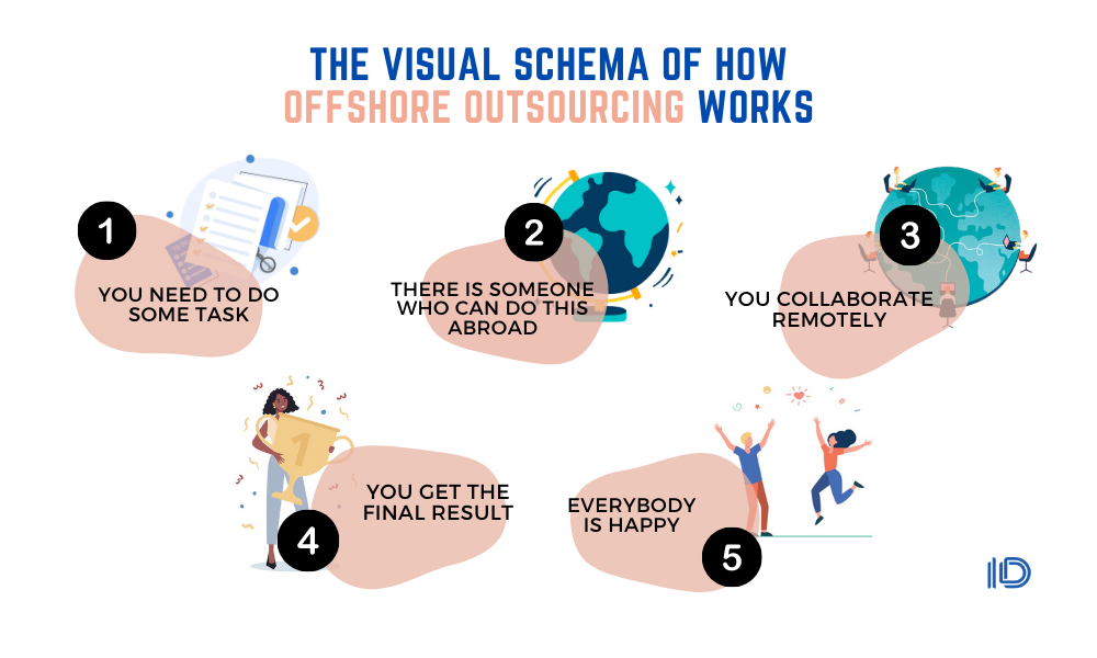 Offshore Outsourcing aftermath COVID | The future of offshore outsourcing —  Internetdevels official blog