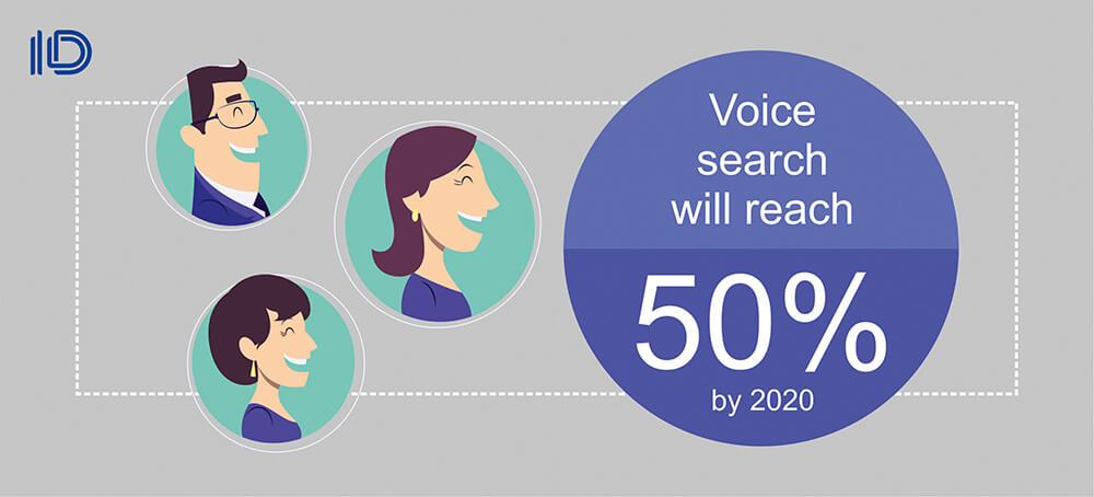 Voice search will reach 50% in 2020