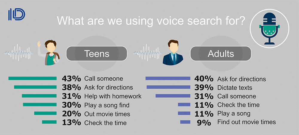 What are we using voice search for
