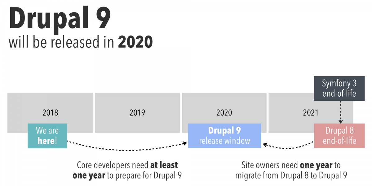 What the future release of Drupal 9 means for Drupal 8 and 7